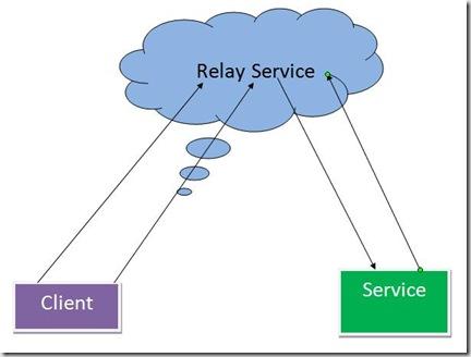 RelayService